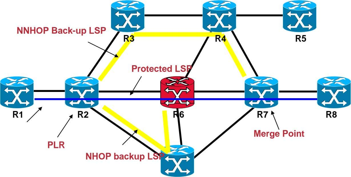 NNHOP Back-up LSP R3 R4 R5 Protected LSP R1 R2 R6 R7 R8 Merge Point