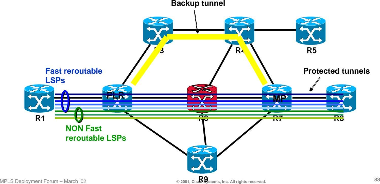 Backup tunnel R3 R4 R5 Fast reroutable LSPs Protected tunnels PLR MP R1 R6 R7