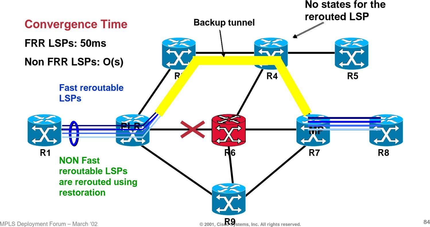No states for the rerouted LSP Convergence Time Backup tunnel FRR LSPs: 50ms Non FRR