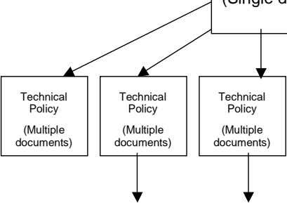 Technical Technical Technical Policy Policy Policy (Multiple (Multiple (Multiple documents) documents)