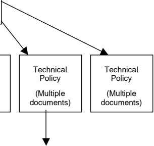 Technical Technical Policy Policy (Multiple (Multiple documents) documents)