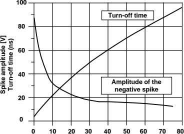 100 Turn-off time 80 60 40 Amplitude of the negative spike 20 0 0 10