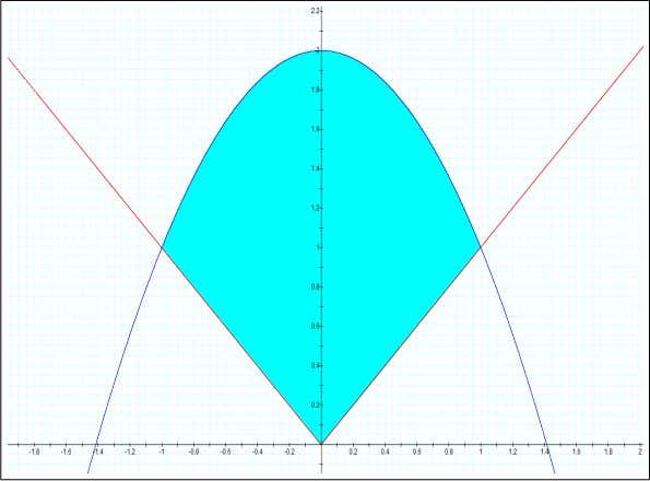 2 . x = − 1 is the valid solution. valid solution. From Now, the area