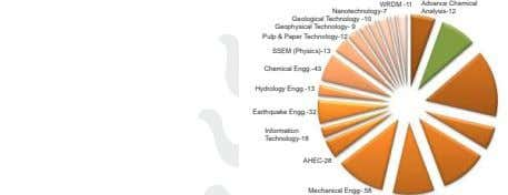 Advance Chemical WRDM -11 Nanotechnology-7 Analysis-12 Geological Technology -10 Geophysical Technology- 9 Pulp