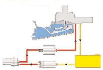 System Pressure NO TE – Always de-pressurise the fuel system before opening any fuel lines