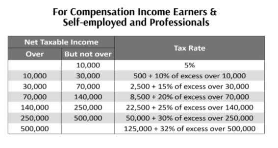 of P3 million and mixed income earners. Old tax schedule New Tax Schedule a. For compensation