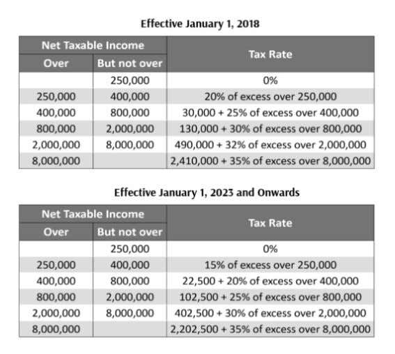 "New Tax Schedule a. For compensation Income Earners 10 "" Tax Changes You Need to Know"