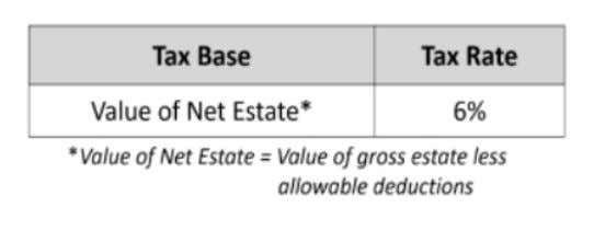 the value of the net estate: Old tax schedule New tax rate On the computation of