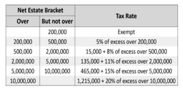 of 6% based on the value of the net estate: Old tax schedule New tax rate