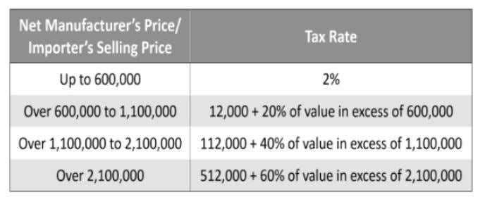 manufacturer's price/importer's selling price instead of imposing marginal tax rates, as follows: Old Tax schedule 18