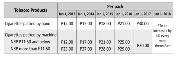 RA 10963 increases the excise tax rates packed by hand and packed by machine, as follows: