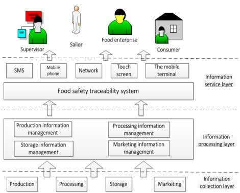 codes, two-dimensional bar codes, RFID tags and other forms. FIG. 2 FOOD SAFETY TRACEABILITY SYSTEM FRAMEWORK