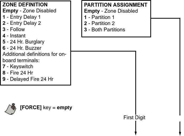 ZONE DEFINITION PARTITION ASSIGNMENT Empty - Zone Disabled Empty - Zone Disabled 1 - Entry
