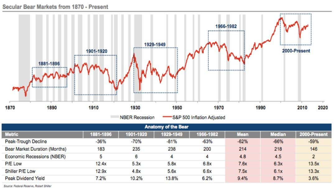 bear market has yet to match the extremes of previous secular trends. Source: Cli ff Gehrett