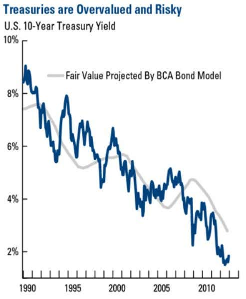 risk. Make no mistake – U.S. government bonds are no longer a risk-free asset. Source: BCA
