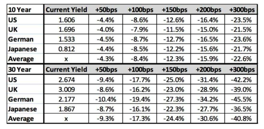 prices. In 30-year bonds, the same increase in yields would lead to a loss of 40%.