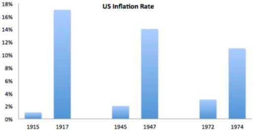 inflation run even higher or risk another asset bust, credit crisis and economic downturn. Source: CFR