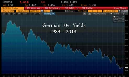 German 10yr Yields 1989 – 2013