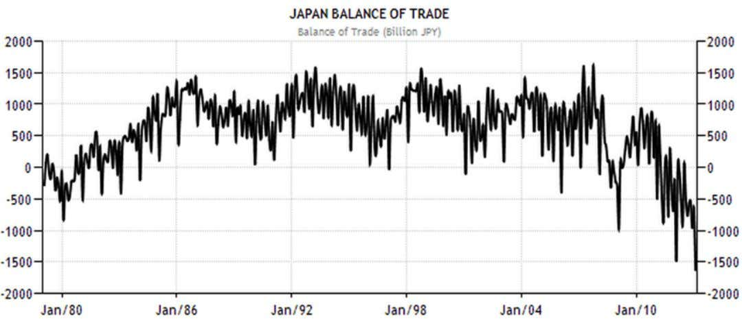 widen to a new record. e trade balance is facing a structural decline. Source: Trading Economics