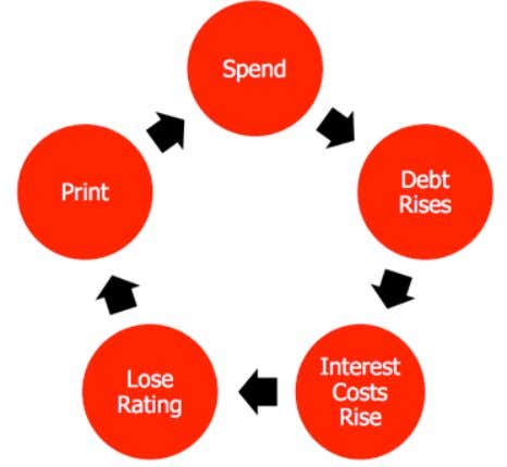 "is is known as the ""Keynesian end- point"", when interest on debt alone would exceed revenue."