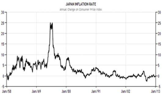 decision making to keep the yen undervalued and avoid restraining credit . Source: Trading Economics TGSF