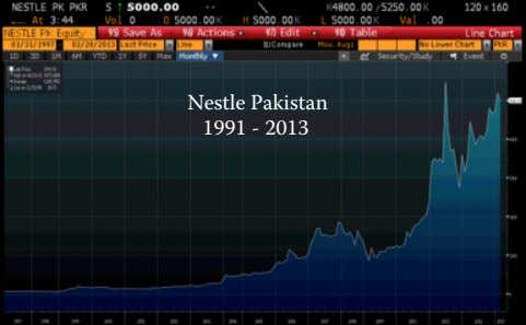 Nestle Pakistan 1991 - 2013