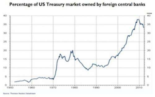 of U.S. Treasury bonds peaked at $1.3 trillion in July 2011. Chinese holdings of U.S. Treasuries