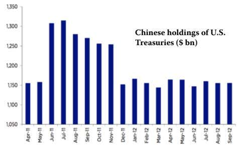 Chinese holdings of U.S. Treasuries ($ bn)