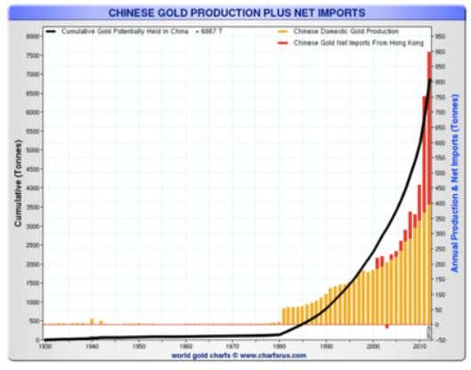 its gold reserves. In 2012 alone, China imported more gold than all ECB holdings. Source: Sharelynx