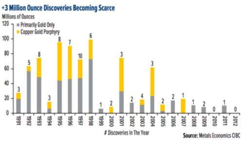 gold reserves, then gold production will be exhausted in about 20 years. Source: World Gold Council