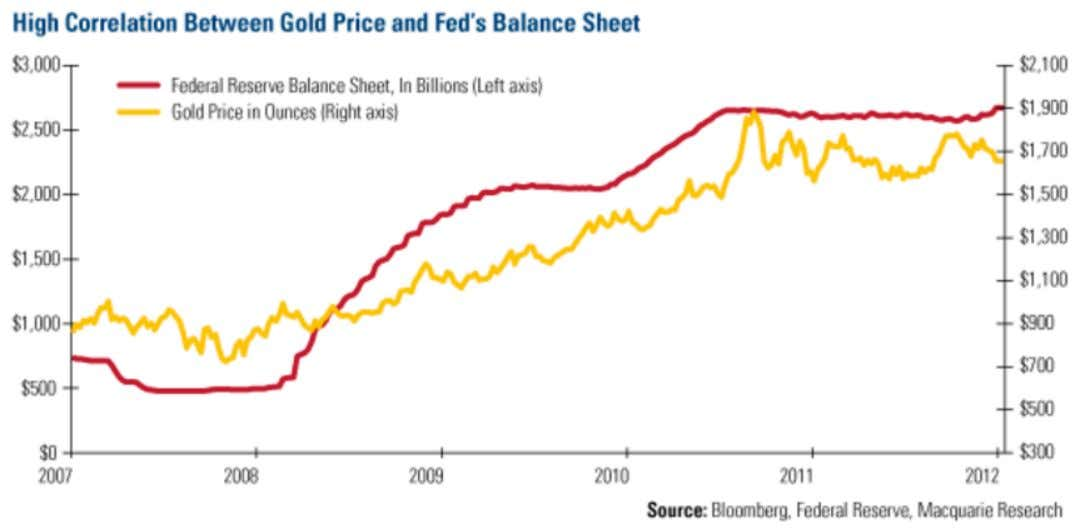 the Fed e correlation between the Fed's balance sheet and the price of gold is very
