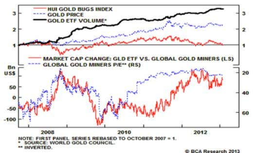strategy, and with current valuations, gold equities could do well, even if gold prices go nowhere.