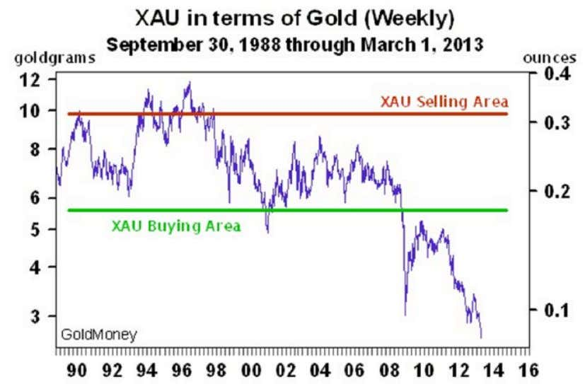 the 2008 collapse, mining shares, when priced in ounces of gold, have hit new and unprecedented