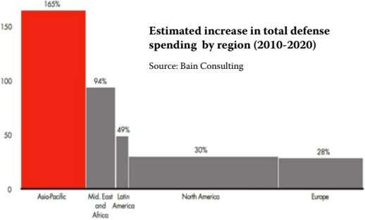 Estimated increase in total defense spending by region (2010-2020) Source: Bain Consulting