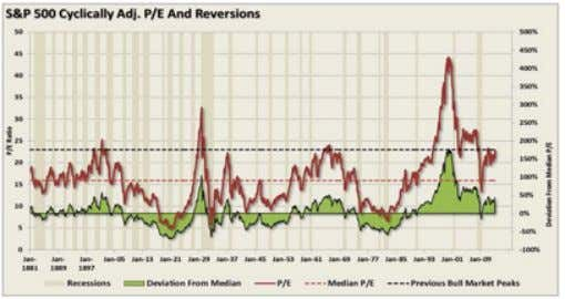 sovereign credit crisis is fully confronted and digested (see eme 2). Source: Streettalklive.com TGSF Advisors 10