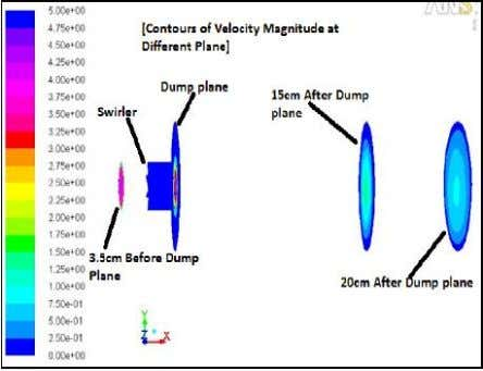 creates before and after dump plane by using ANSYS FLUENT . Fig.4: Contour of velocity magnitude