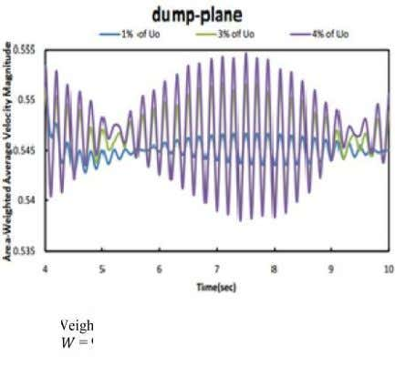 magnitude distribution for different amplitudes for = 80 Fig. 17 Area-Weighted Average Velocity magnitude