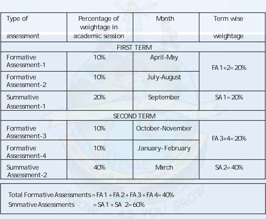 Type of assessment Percentage of weightage in academic session Month Term wise weightage FIRST TERM