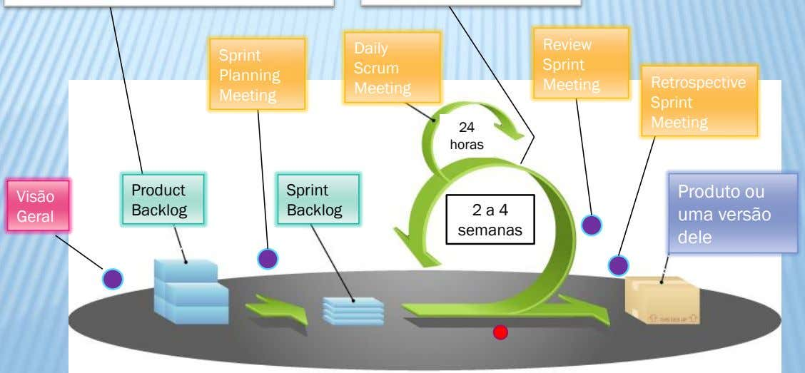 Review Daily Sprint Sprint Scrum Planning Meeting Retrospective Meeting Meeting Sprint Meeting 24 horas