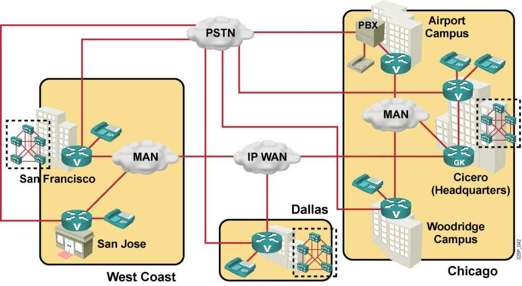 y gatekeepers •Cisco Unified CallManager and IP phones BSCI 8 - 5 © 2006 Cisco Systems,