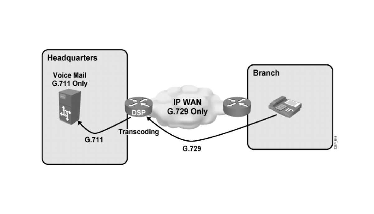 Ejemplo: DSP usado como transcodificador BSCI 8 - 5 © 2006 Cisco Systems, Inc. All rights