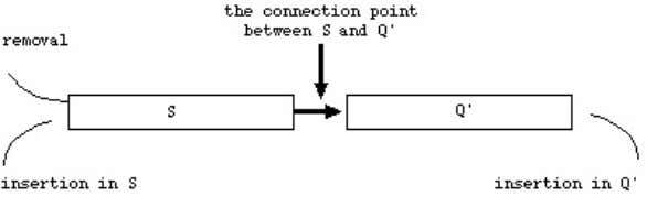 is temporarily labeled; and check whether queue Q is empty. Figure 1 The deque Q as