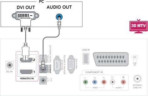 PC DVI OUT AUDIO OUT 3D MTV USB IN AV 2 DC-IN 1 COMPONENT IN