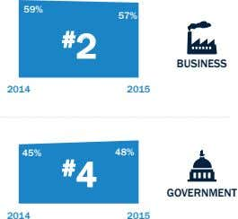 59% 57% # 2 BUSINESS 2014 2015 45% 48% # 4 GOVERNMENT 2014 2015