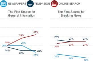 NEWSPAPERS TELEVISION ONLINE SEARCH The First Source for General Information The First Source for Breaking