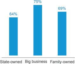 75% 69% 64% State-owned Big business Family-owned