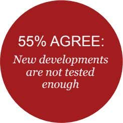 55% AGREE: New developments are not tested enough