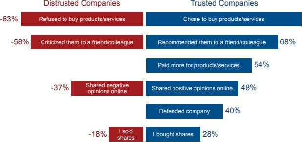 Distrusted Companies Trusted Companies -63% Refused to buy products/services Chose to buy products/services -58%
