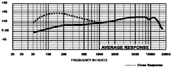 Frequency Response: Microphone Use and Placement Polar Response: (5 dB per division) 1000 Hz Please note