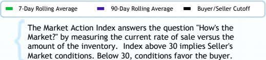 7-Day Rolling Average 90-Day Rolling Average Buyer/Seller Cutoff The Market Action Index answers the question